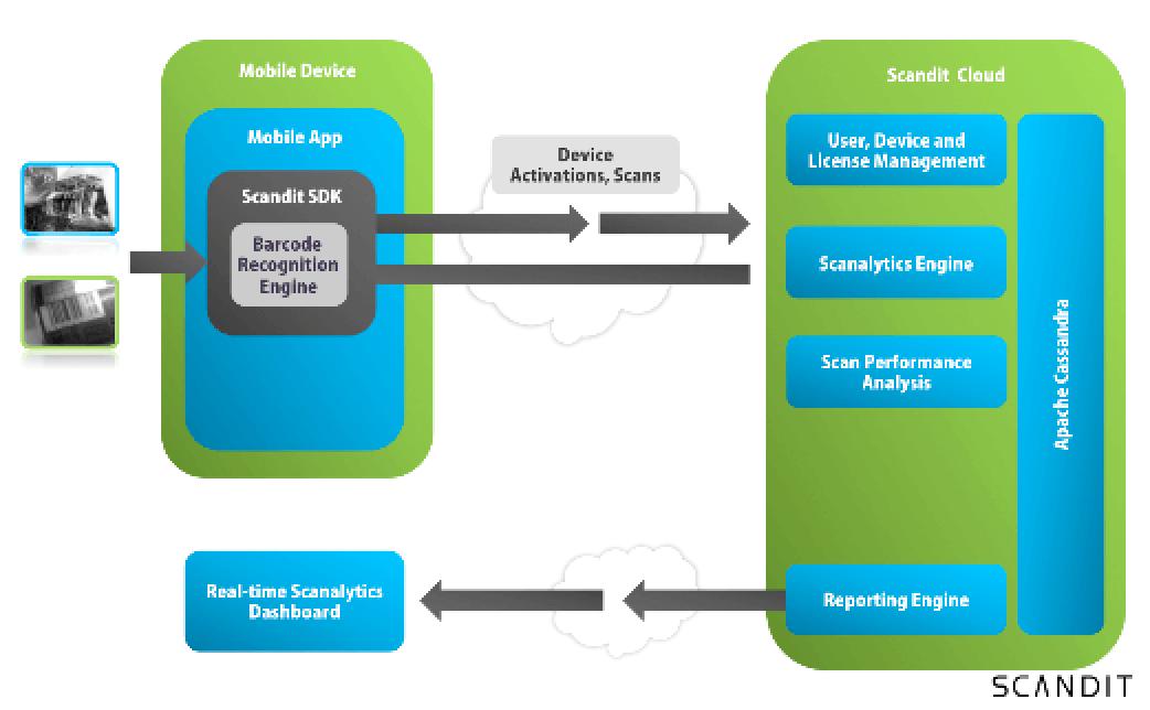 Scandit Presentation Diagram