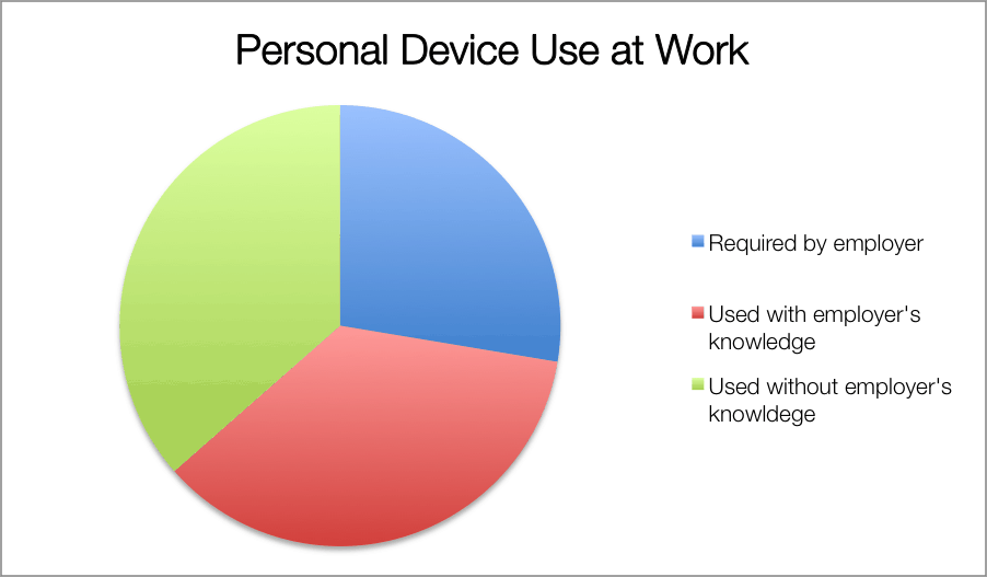 PersonalDevice