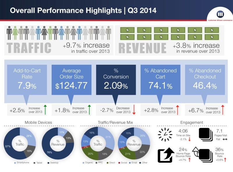 MarketingLive Performance highlights