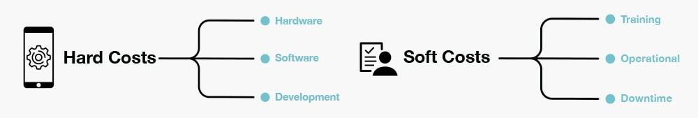 scandit-hard-costs-soft-costs-blog