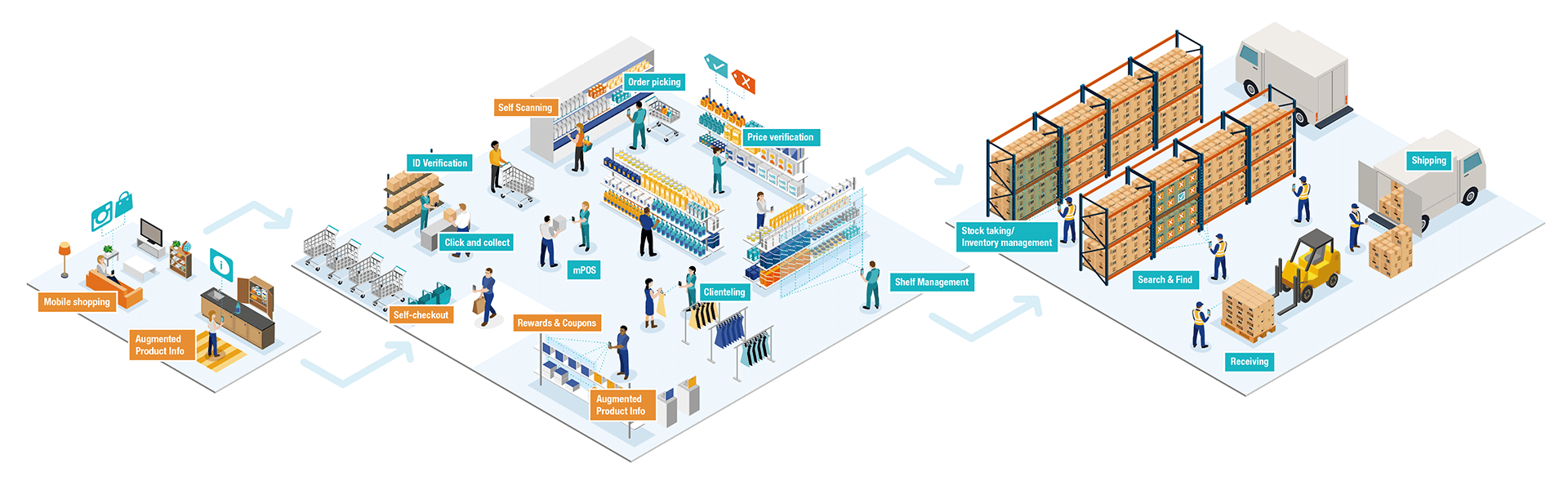 retail eco system diagram
