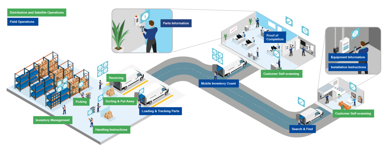 Field Service ecosystem