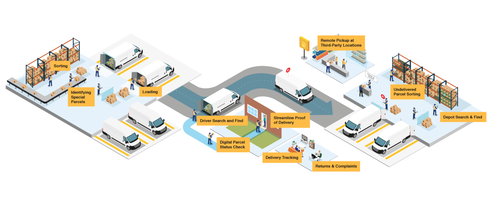 Post, Parcel & Express ecosystem