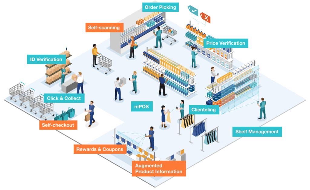 In-Store use cases for Scandit