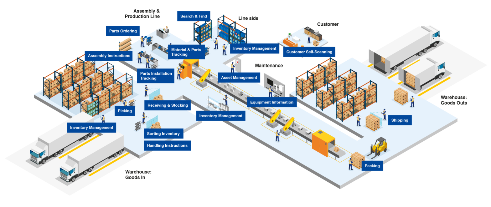 Manufacturing Ecosystem