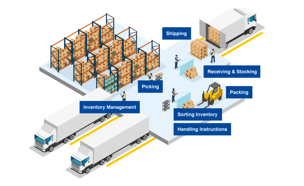 Warehouse Use Case for Scandit