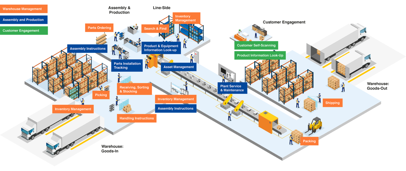 Manufacturing ecosystem with Scandit
