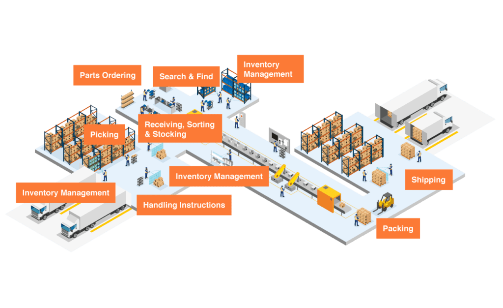 Warehouse Management with Scandit