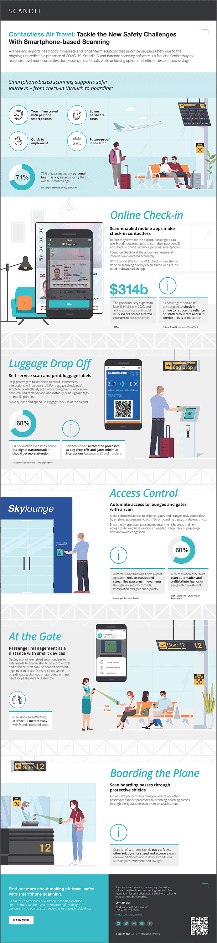 Contactless Air Travel: Tackle the New Safety Challenges With Smartphone-based Scanning