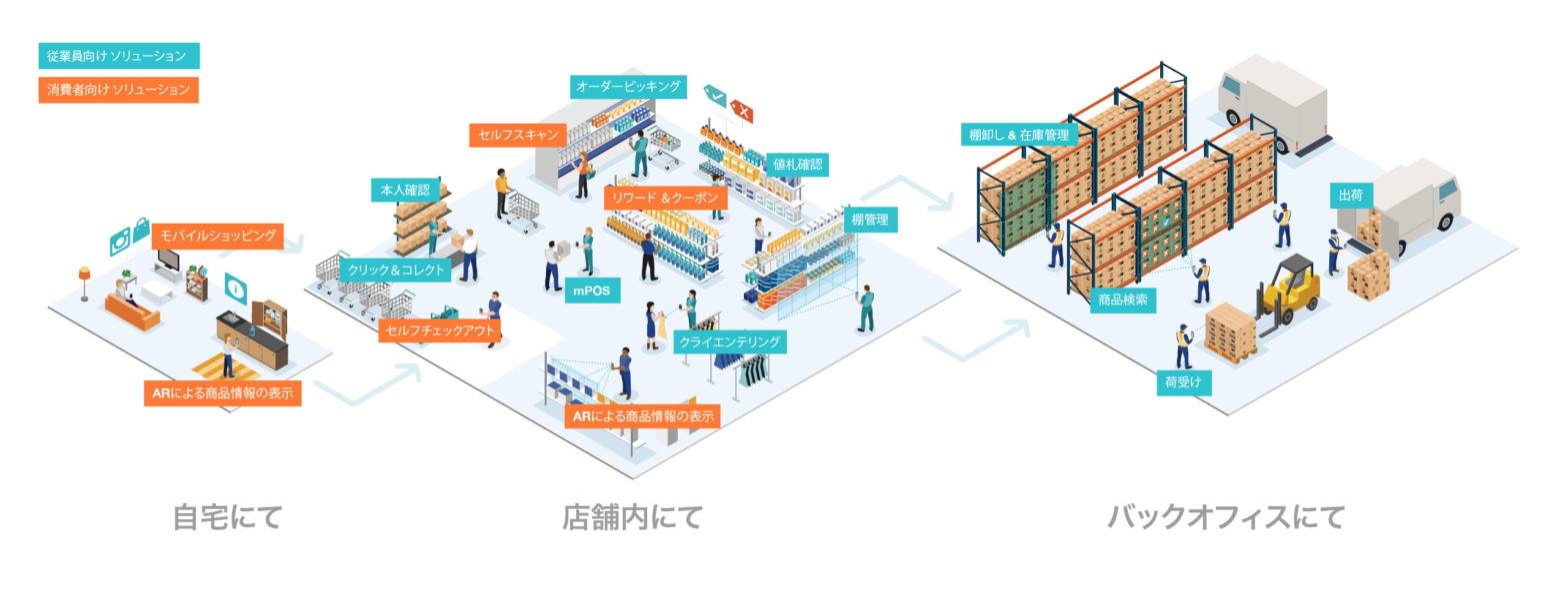 Retail Use Cases