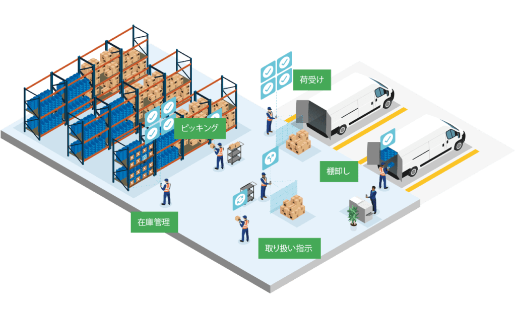 Distribution Use Cases
