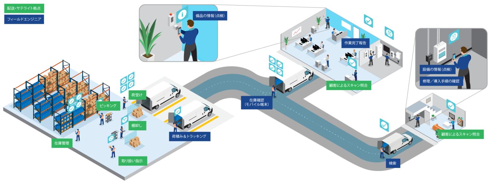Field Service scanning ecosystem