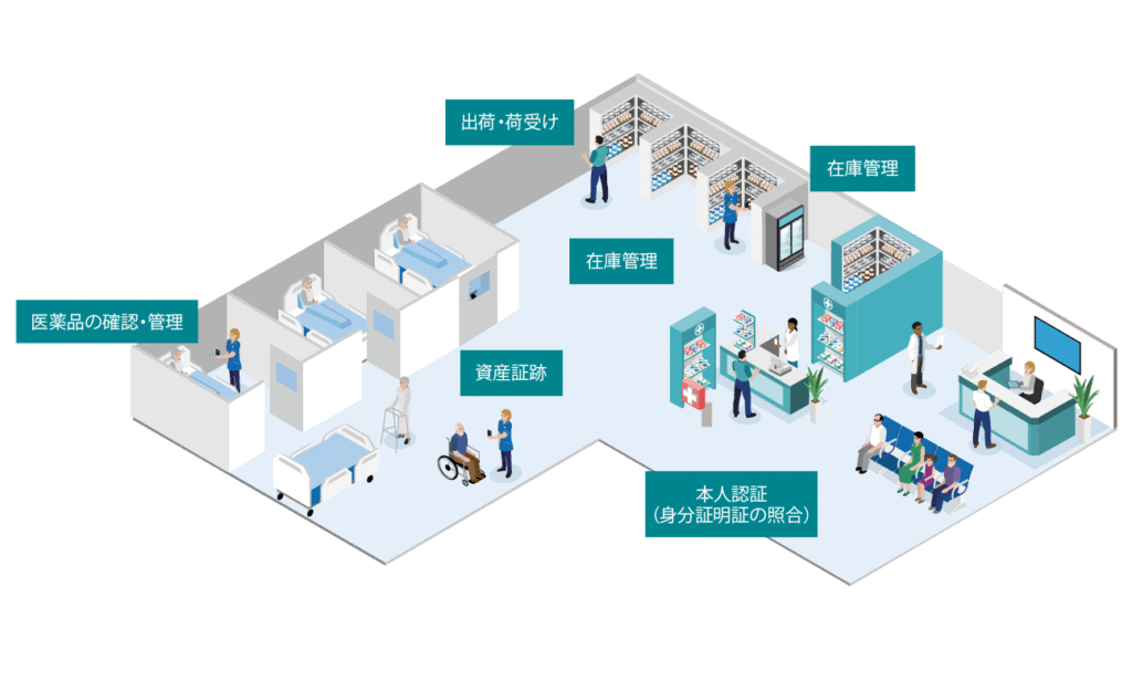 Healthcare Administration Use Cases