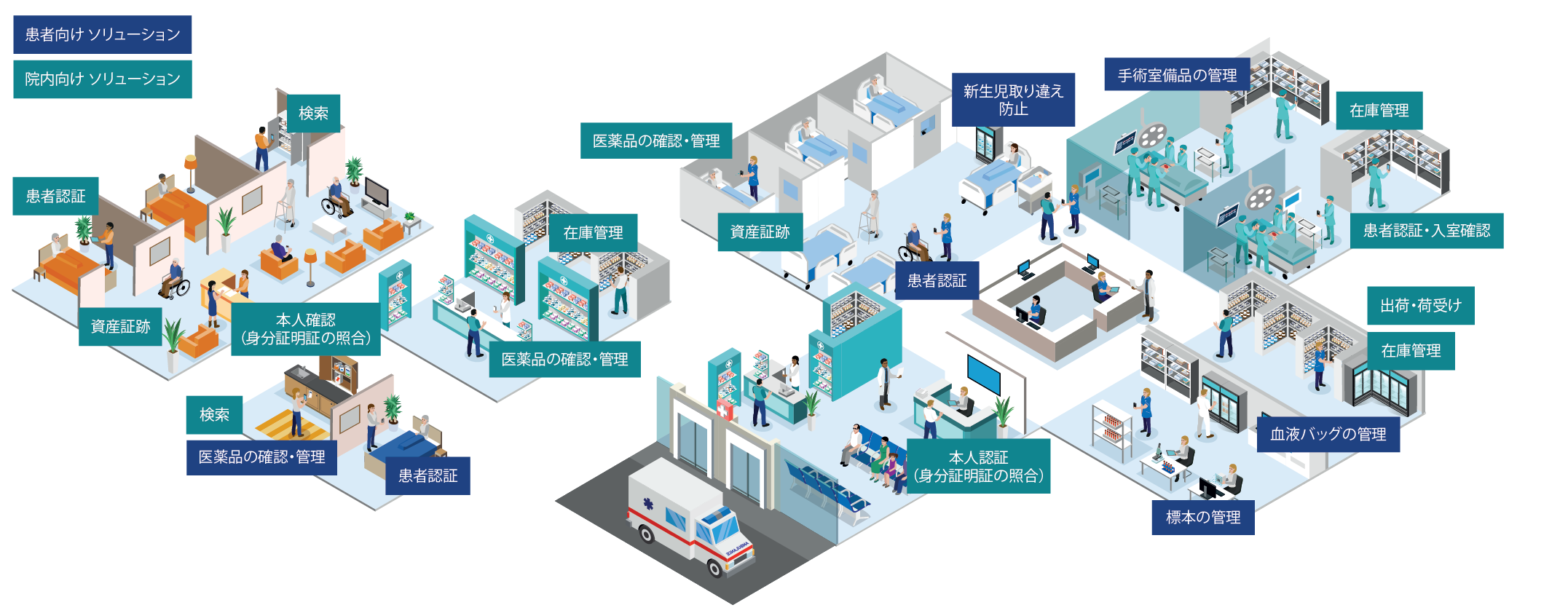 healthcare barcode scanning ecosystem