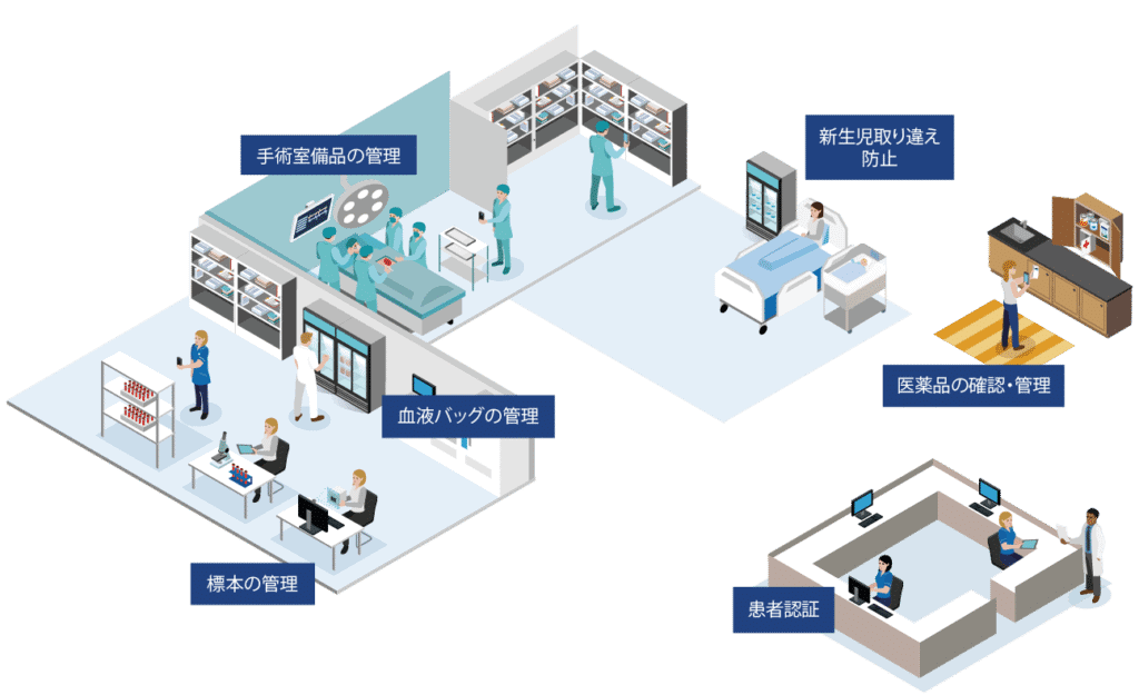 Patient Care Use Cases
