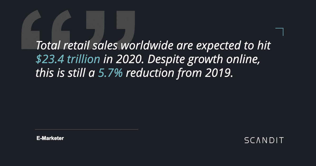 Total retail sales worldwide are expected to hit $23.4 trillion in 2020. Despite growth online, this is still a 5.7% reduction from 2019