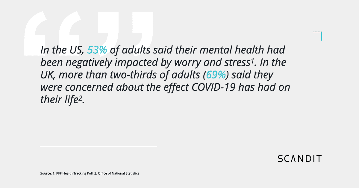 In the US, 53% of adults said their mental health had been negatively impacted by worry and stress. In the UK, more than two-thirds of adults (69%) said they were concerned about the effect COVID-19 has had on their life.