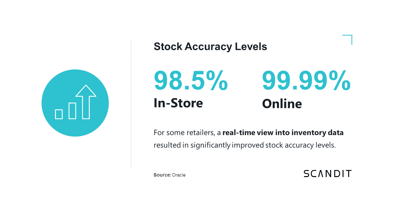 For some retailers, a real-time view into inventory data resulted in significantly improved stock accuracy levels