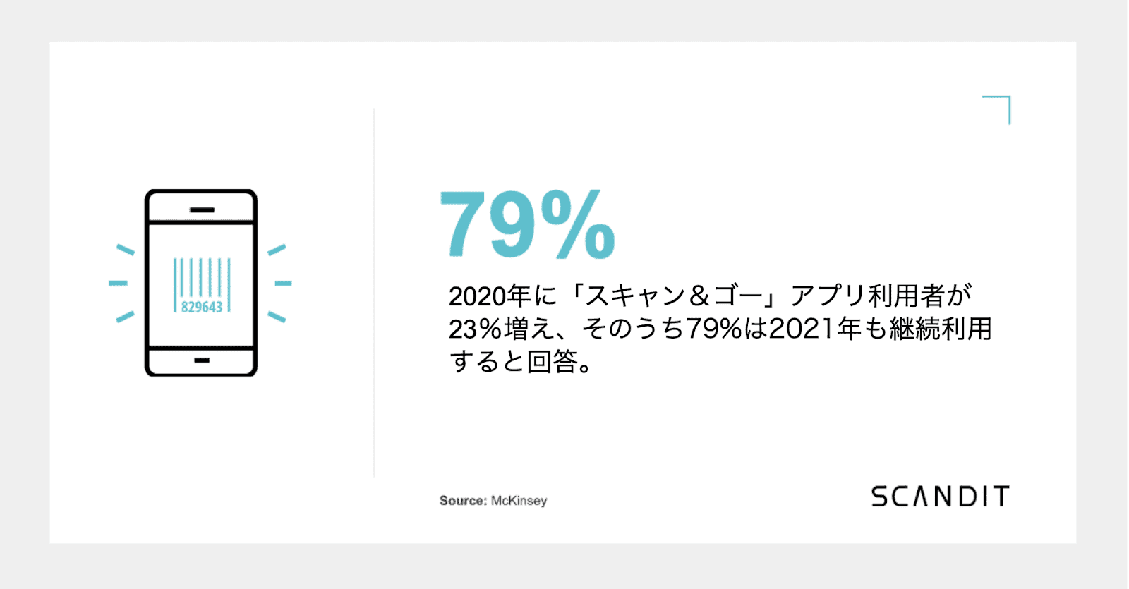 Following a 23% increase in Scan & Go in 2020, 79% of US users intend to stay with it in 2021