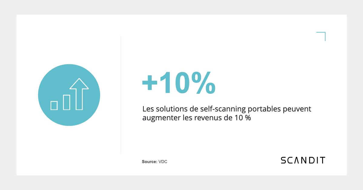Les solutions de self-scanning portables peuvent augmenter les revenus de 10 %.