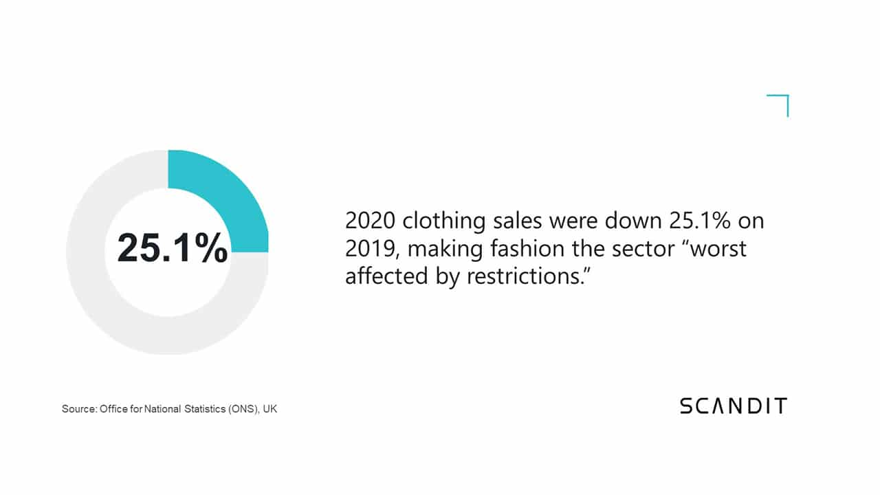 2020 clothing sales were down 25.1% on 2019, making fashion the sector 'worst affected by restrictions'.