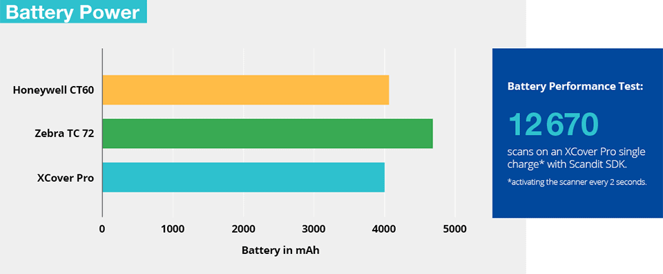 Battery life and performance