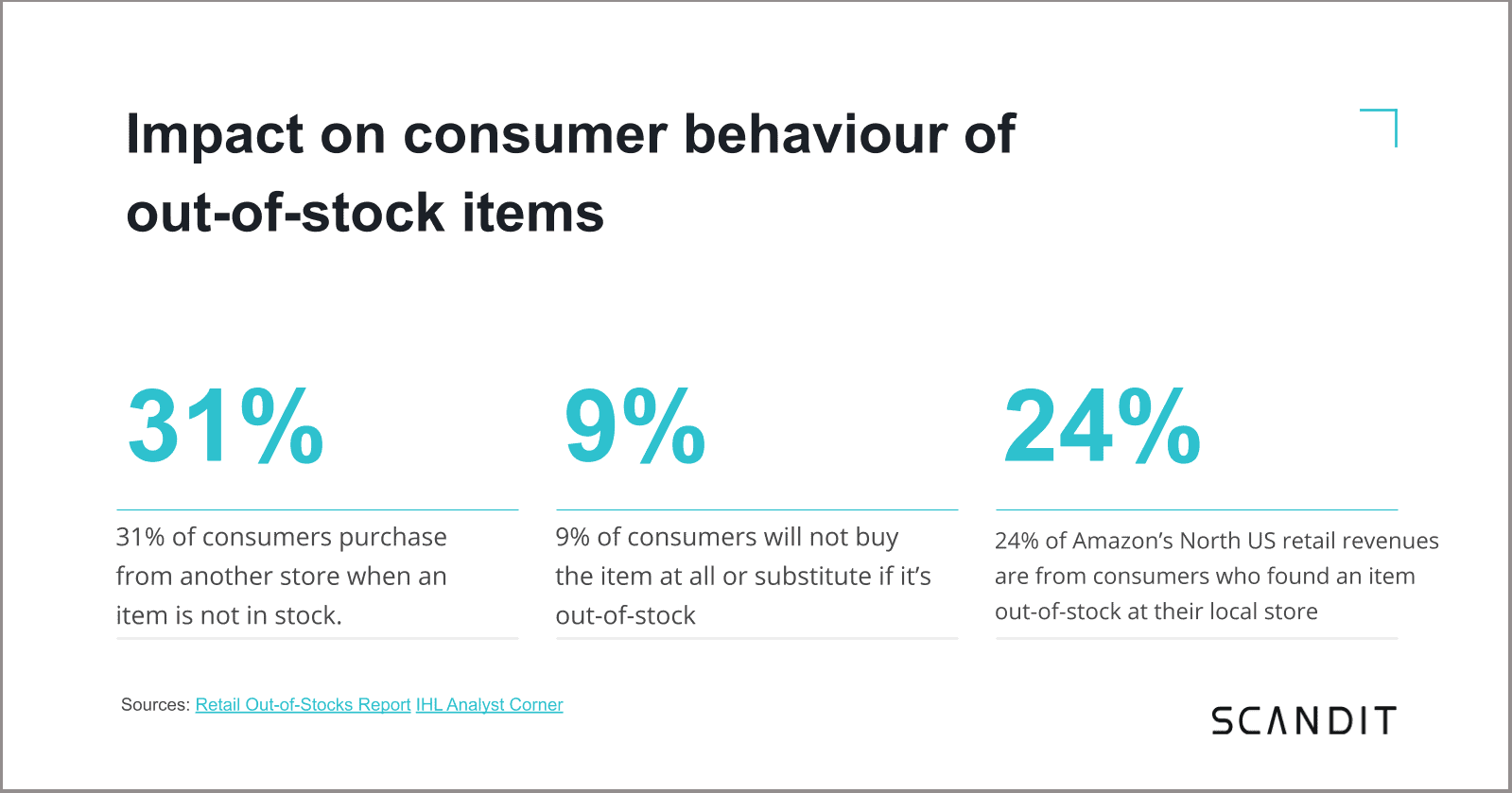 Stats about the impact on customer behaviour of out of stock items